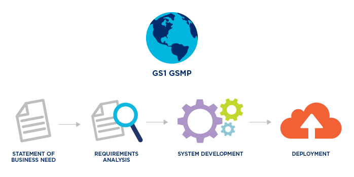 How standards are created - GS1 Australia