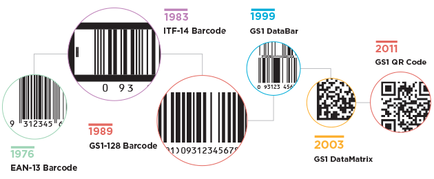 Barcodes and RFID - GS1 Australia