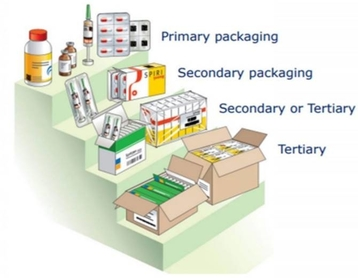 Identifying medications on primary package (position paper)